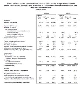 Nov 2013 Balance Sheet