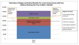 Wage and Benefits supports