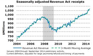 Revenue-Act-Receipts