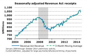 Revenue-Act-Receipts Dec 14