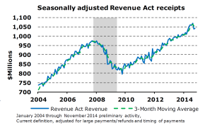 Revenue-Act-Receipts Jan 15