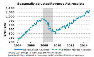 Revenue-Act-Receipts March 15